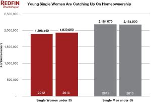 The Real Estate Power Group: Single Females Are Dominant Home Buyers